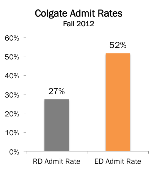 Colgate Acceptance Rate >> The Early Admission Advantage (Part 3 of 3) - College Kickstart