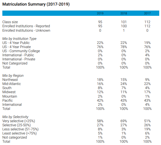 Matriculation Trends