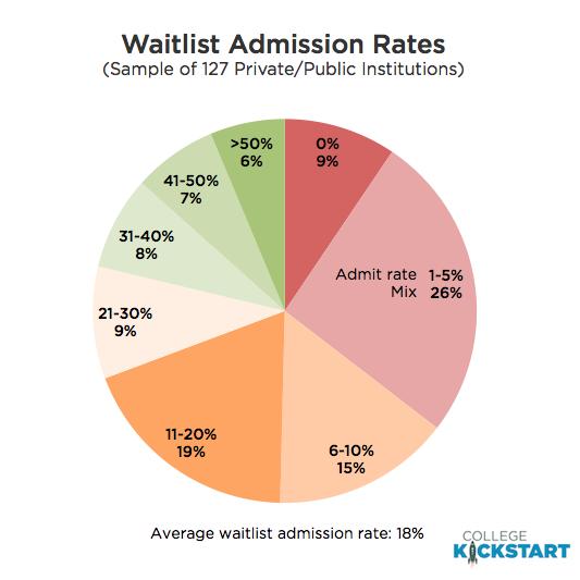 waitlist admission rates and notification dates college kickstart