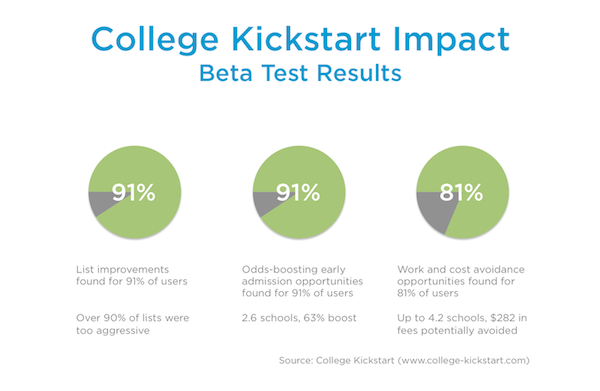 Over 90% of College Lists Need Improvement